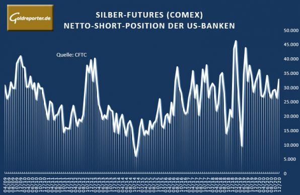 Silber, Futures, Banken