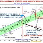 Zentralbanken Markt