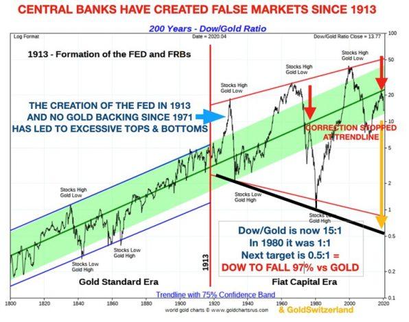 Zentralbanken, Markt