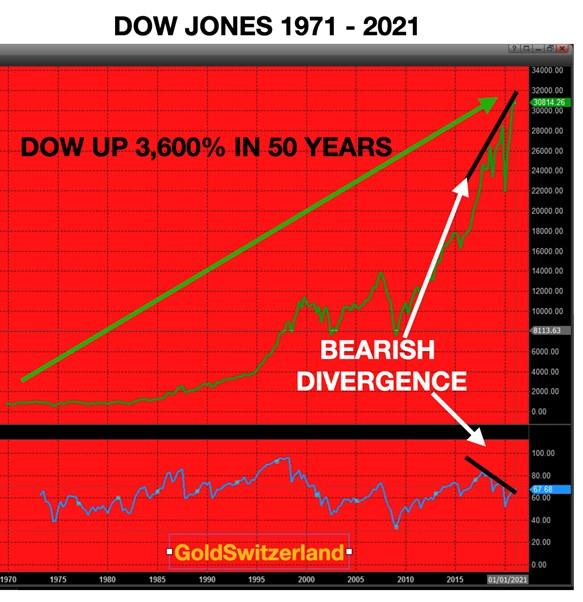Dow Jones, RSI