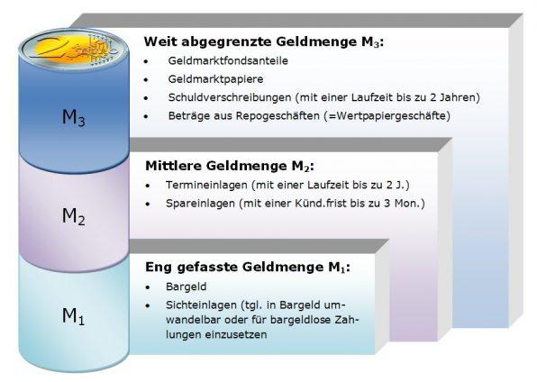 Geldmenge, M1, M2, M3, Euro