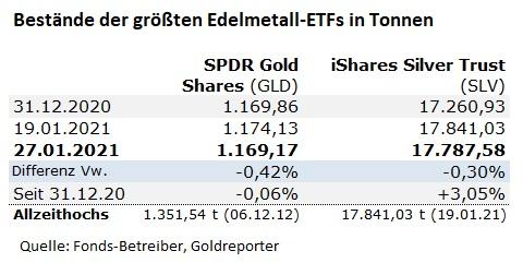 Gold, Silber, Gold-ETF, Bestände
