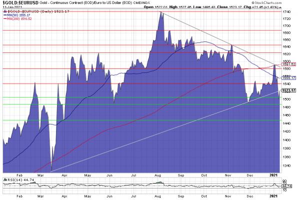 Gold, Goldpreis, Euro, Chart, Charttechnik