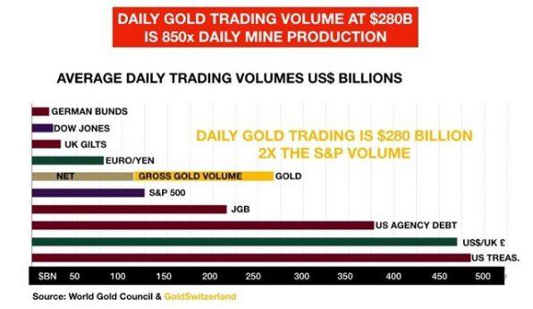 Gold, Handelsvolumen