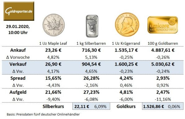 Goldmünzen, Silbermünzen, Krügerrand, Preise
