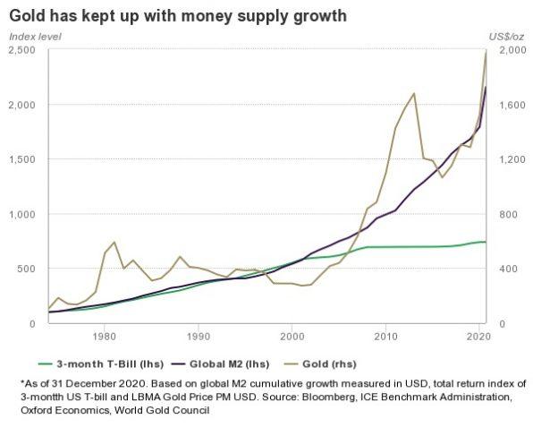 Goldpreis, Geldmenge, Vergleich