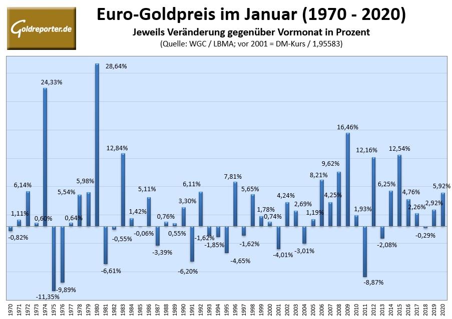 goldpreis 1974 in dm