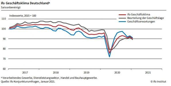 Ifo-Index, Geschäftsklima