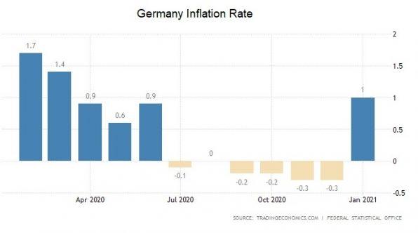 Inflation, Deutschland, Inflationsrate
