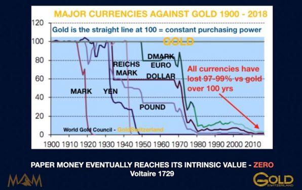 Goldpreis, Währungen