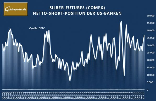 Silber, Futures, Short, US-Banken