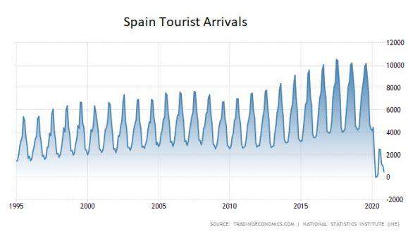Spanien, Tourismus, BIP