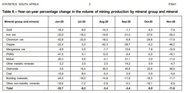 Südafrika, Produktion, Gold, Diamanten