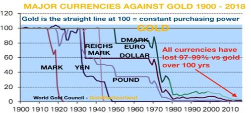 Währungen, Gold, Goldpreis
