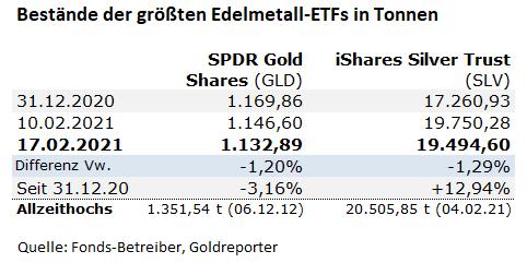 SPDR Gold Shares, Gold-ETF, SLV, GLD, Silber