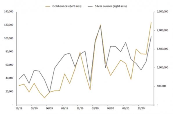Gold, Silber, Absatz, Perth Mint