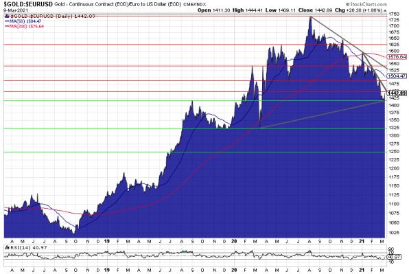 Goldpreis, Chart, Euro
