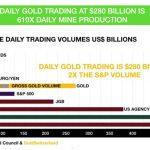 Handelsvolumen Gold