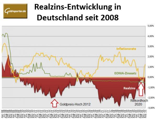 Gold, Goldpreis, Realzins