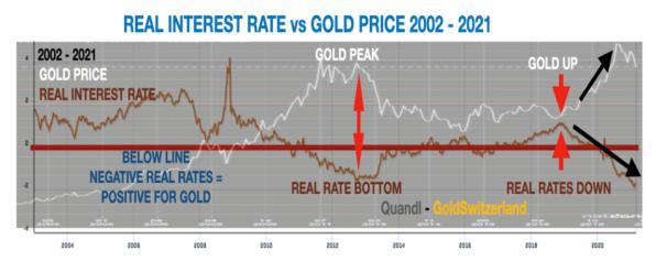 Realzins, Goldpreis