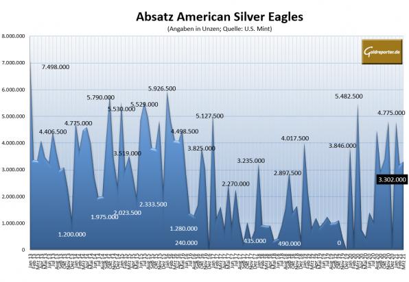 American Eagles, Silbermünzen, Absatz