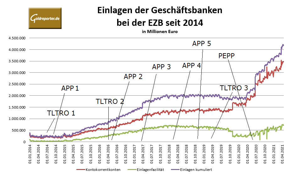 EZB, Fazilität, Einlagen Banken