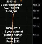 Gold-Chart-Ausschnitt