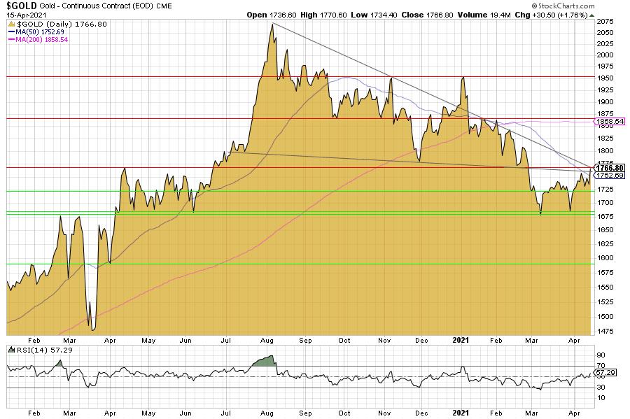 Goldpreis, Goldchart