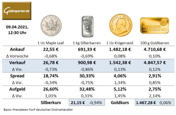 Goldmünzen, Silbermünzen, Aufgeld, Preise, Goldbarren