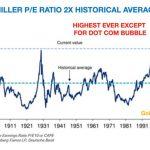 Shiller-Index
