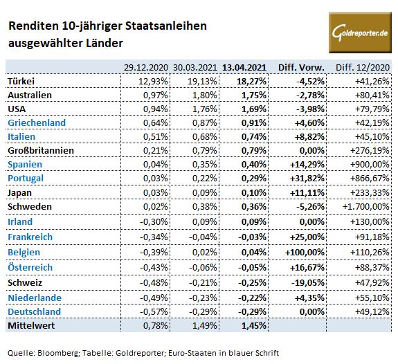 Staatsanleihen, Renditen Euro, Deutschland, US