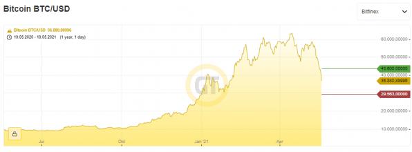Bitcoin, Kurs, Chart
