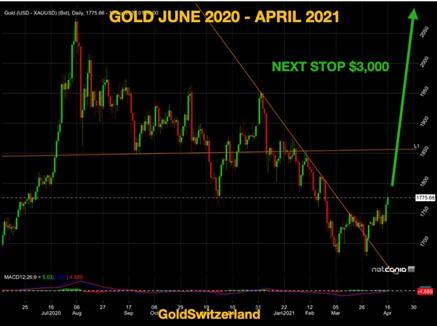 Gold, Goldpreis, Prognose