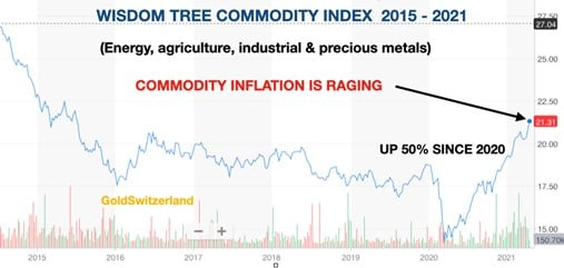 Commodity Index, Gold