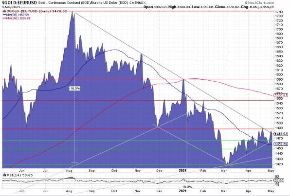 Euro-Goldpreis: Ausbruch noch zu verhindern?