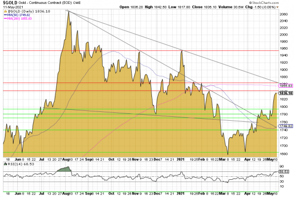 Goldpreis, Chart, Gold