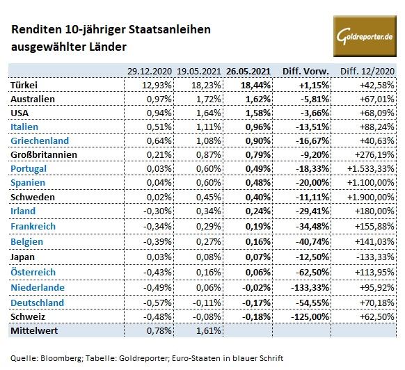 Staatsanleihen, Renditen, USA, Zinsen, Deutschland