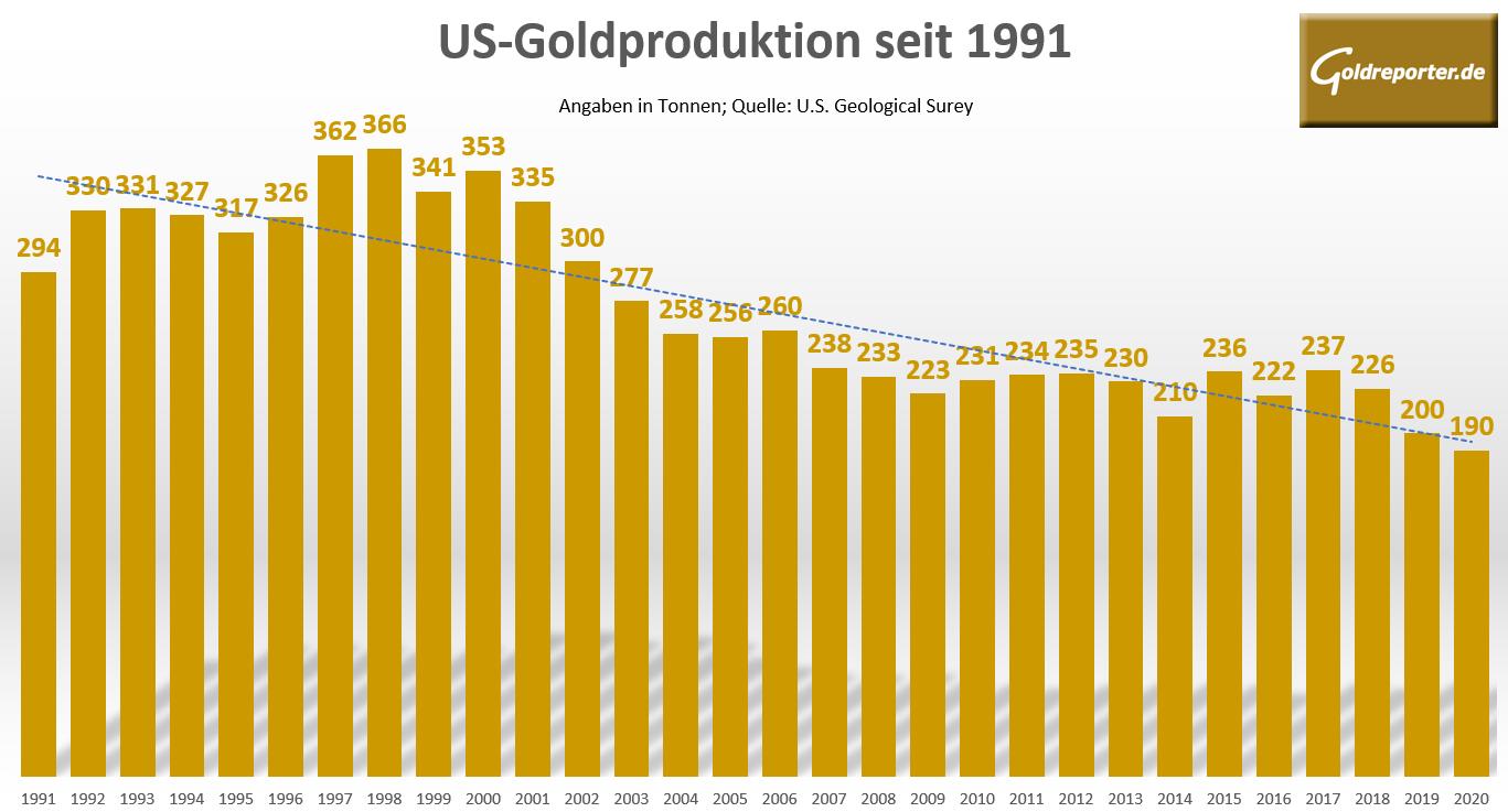 Goldförderung, Goldproduktion, USA
