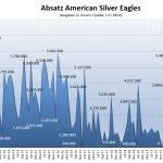 American Silver Eagles 05-2021