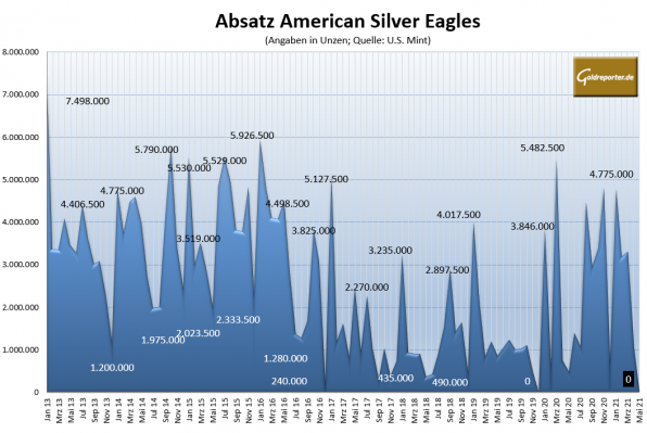 Silbermünze, American Eagle
