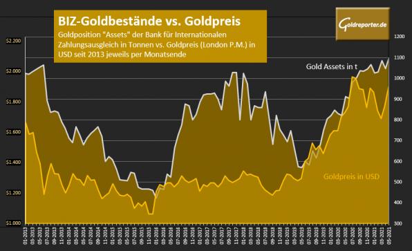 Gold, BIZ, Bestände