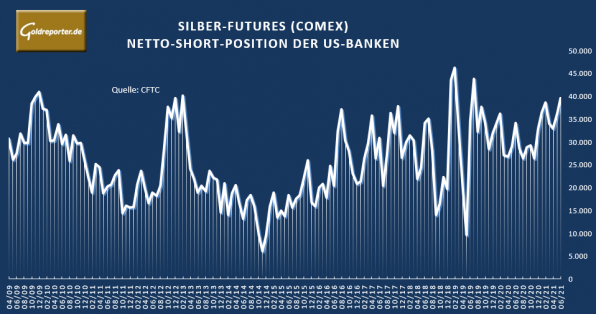 Silber, Futures, US-Banken, Position