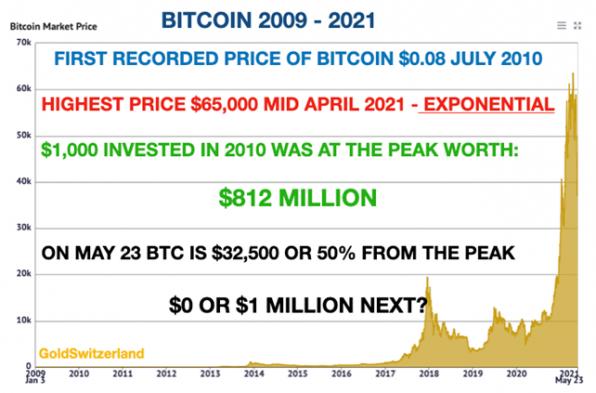 Bitcoin, Exponentiell