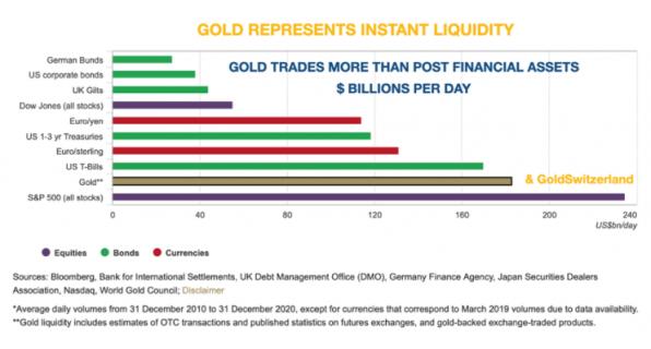 Gold, Liquidität, Märkte, Vergleich