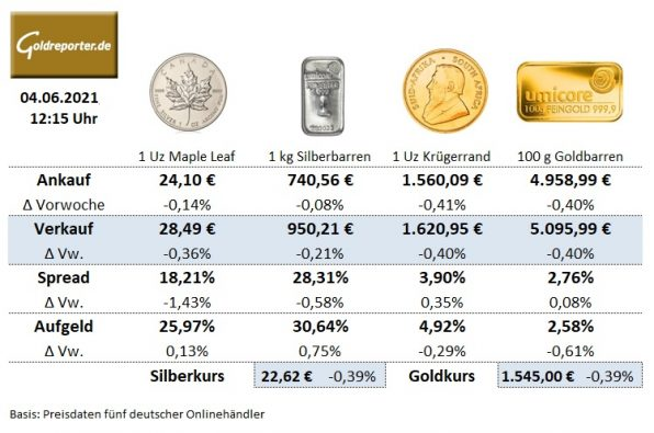 Goldmünzen, Silbermünzen, Krügerrand, Preise, Aufgeld