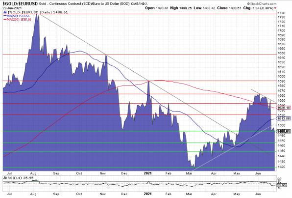 Gold, Goldpreis, Euro, Chart