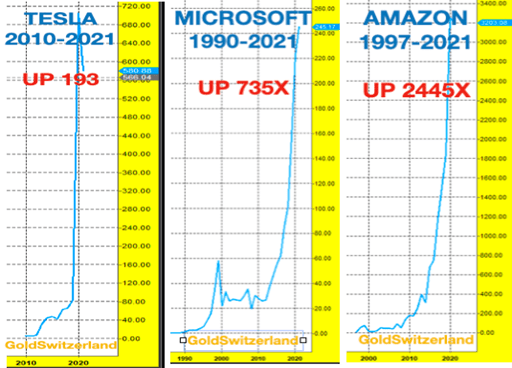 Tesla, Microsoft, exponentiell