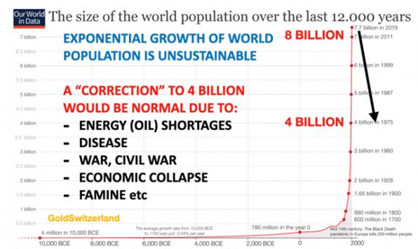 Weltbevölkerung, exponentiell