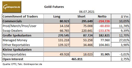 Gold, Futures, COMEX, CoT-Daten