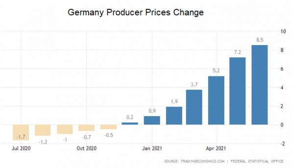 Preise, Inflation, Erzeugerpreise, Deutschland